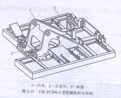 挖掘机回转支承与回转机构构造与工作原理